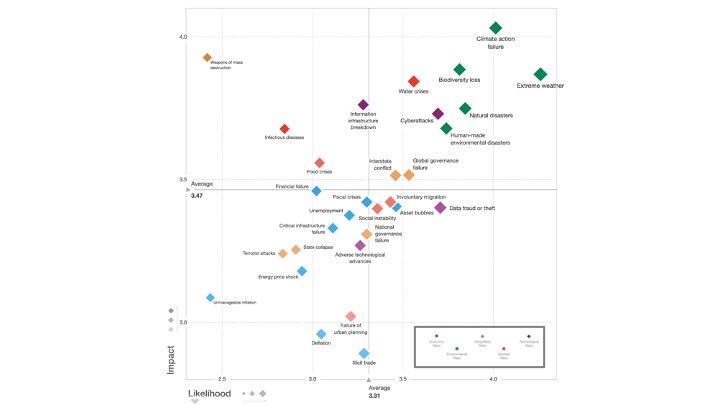 Global Risk Report 2020
