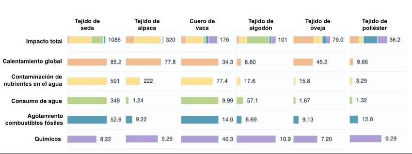 comparacion impactos fibra alpaca