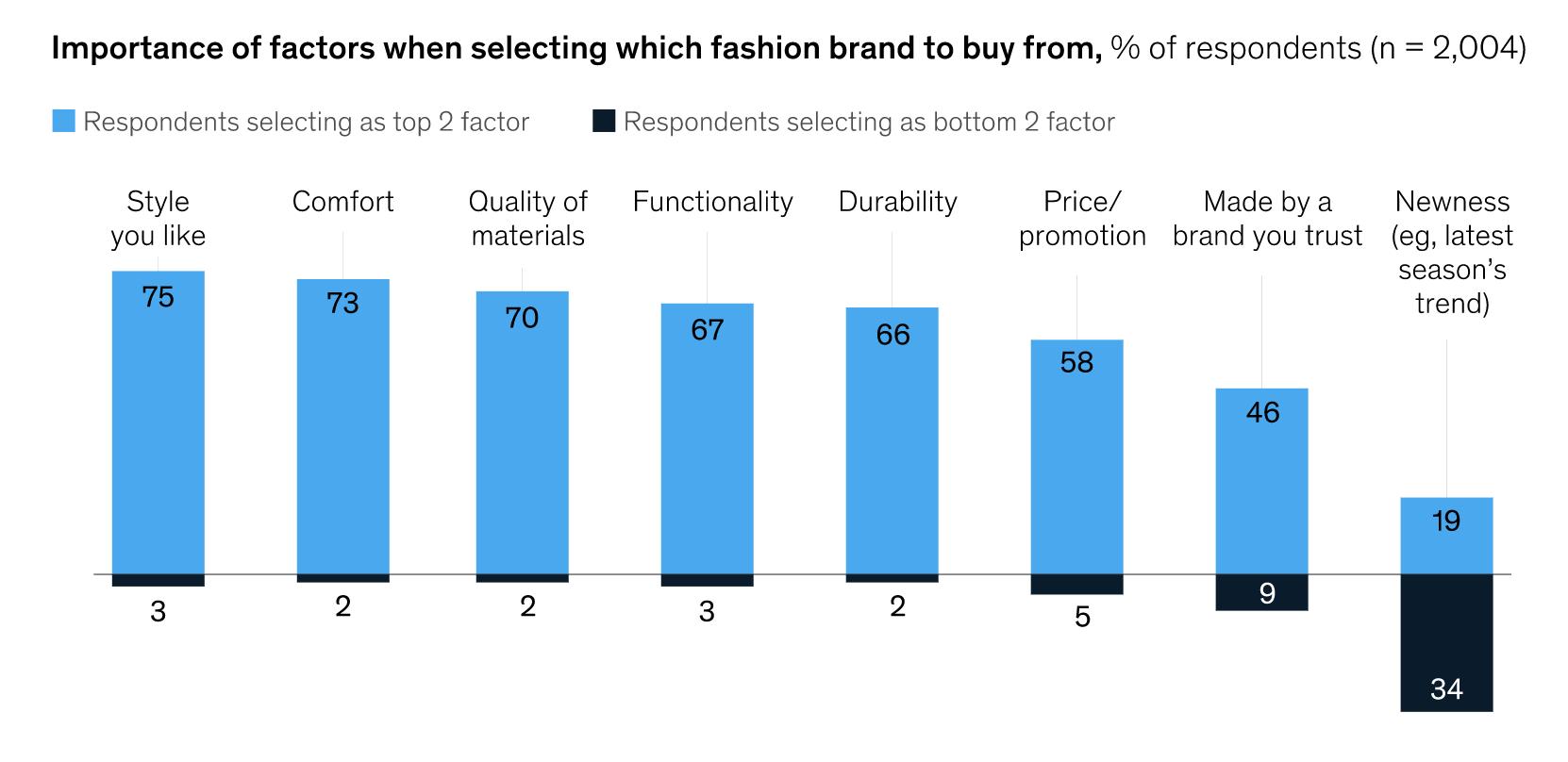 la novedad no es tan importante al comprar moda
